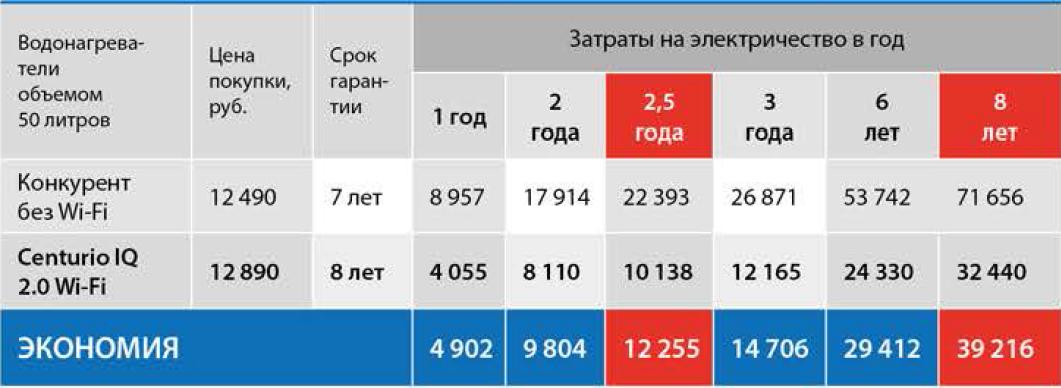 Таблица расчёта экономии электроэнергии с Wi-Fi управлением