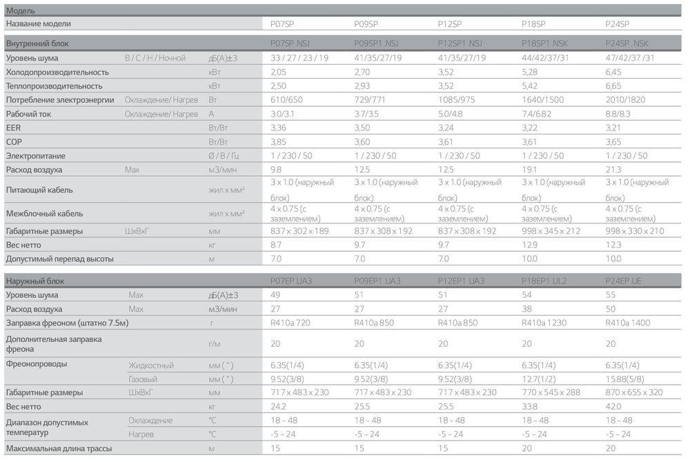 Таблица с техническими характеристиками LG Mega Dual Inverter