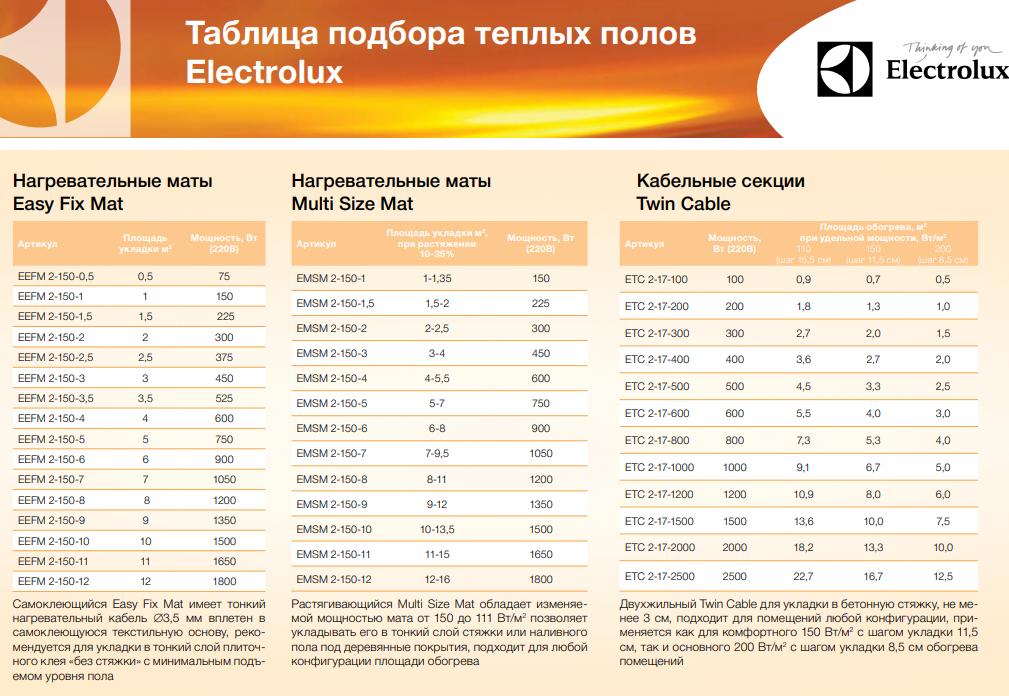 Таблица подбора тёплого пола